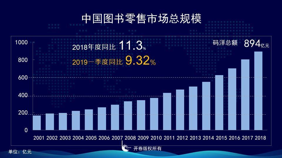 【一组数据,带你读懂中国童书的市场结构变化与发展趋势】数据的逻辑结构