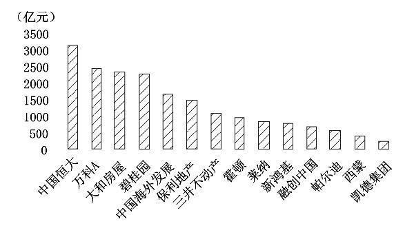 中外房企对比:中国房企为何大而不强
