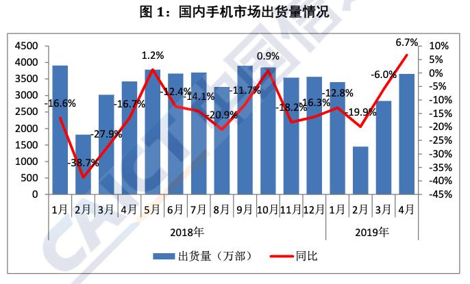 4月中国智能手机出货量3479万部 同比增长6.5%