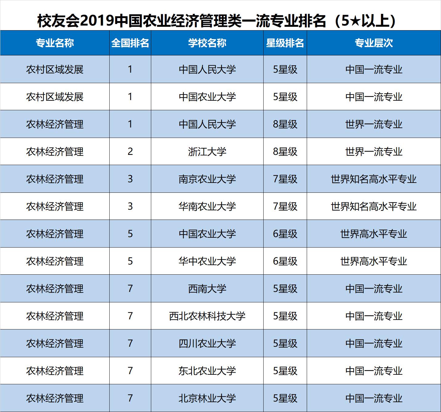 2019年高校专业排行_2018年大学毕业生薪酬排行榜, 看看你的母校排在第几