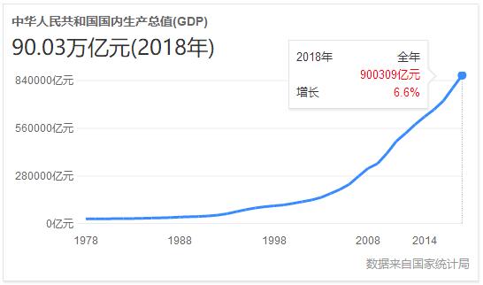2030年中国gdp总量多少人民币_李开复谈AI 今天中国的AI产业化,基本上跟美国平起平坐