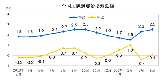 国家统计局:2019年4月份居民消费价格同比上涨2.5%