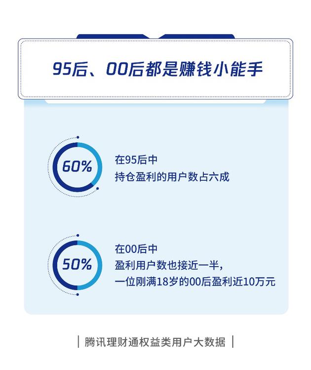 """最新理财数据:金牛座遭遇投资""""滑铁卢"""" 有00后小鲜肉已赚近10万元_盈利"""