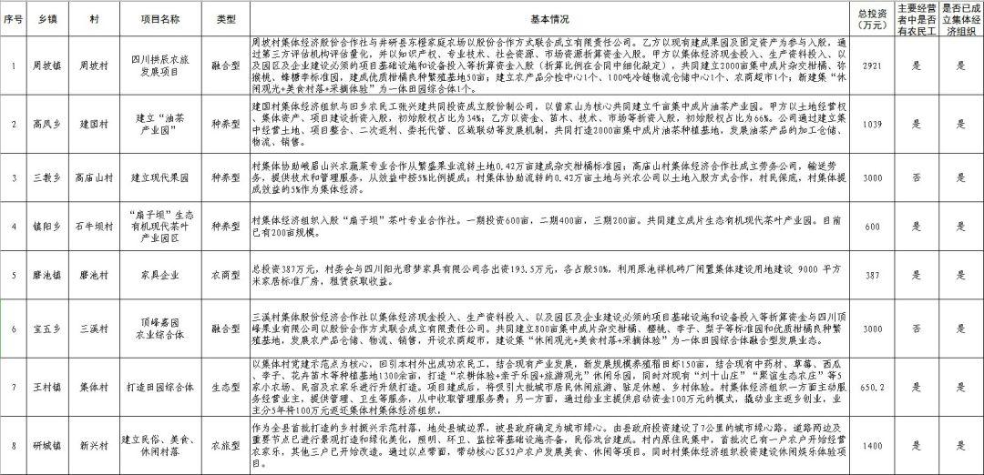 井研县gdp_井研 乐山东部门户区 乐山经济增长极