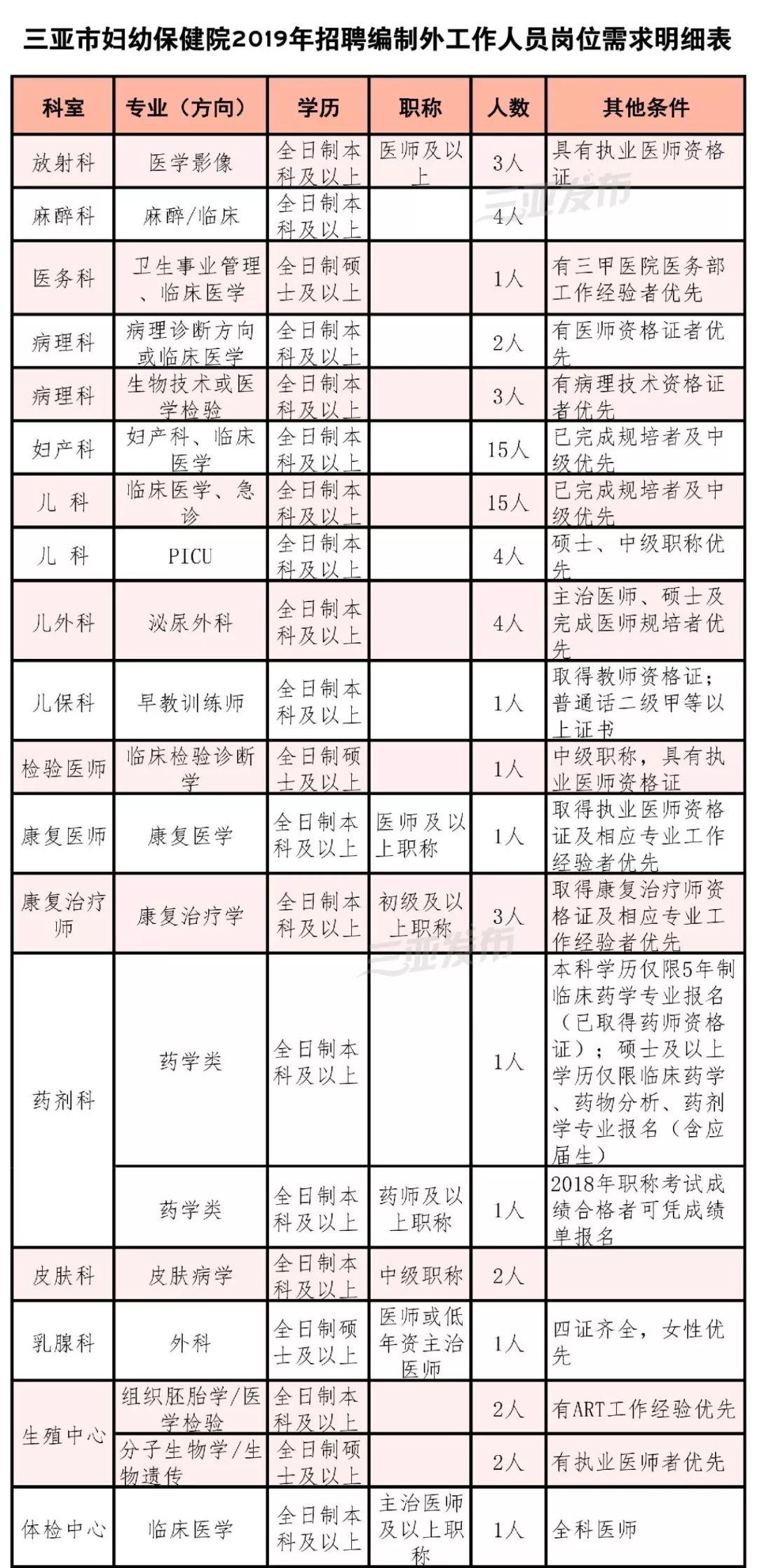 三亚市妇幼保健院招聘149人,专科可报!
