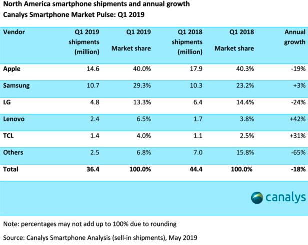 iPhone北美第一季度出货量暴跌:仅1460万台,同比下跌19%