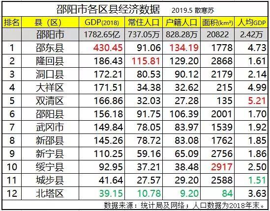 邵东gdp_2018年邵阳地区GDP新鲜出炉,邵东第一,洞口第三,武冈