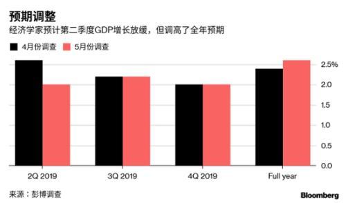 2019年5月美国经济_...产业政策之争 2019年5月宏观经济政策分析月报