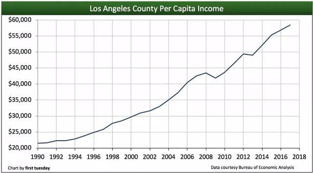 美国洛杉矶人均收入_美国人均收入地图