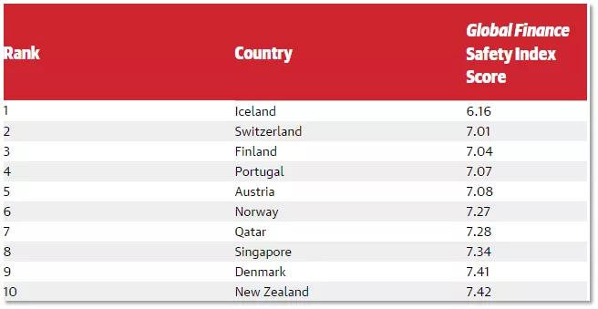 2019年世界經濟排名_聯合國公布2019最幸福國家排名,芬蘭再奪冠,中國...