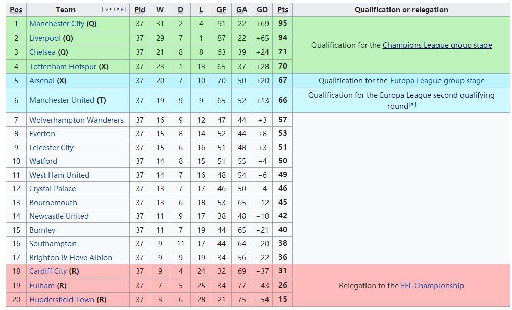 英超欧冠资格解析:5队出征仅1种可能 需枪手争气
