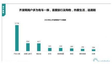 齐家网新增用户行业占比达45% 用户TGI指数汽车之家最高