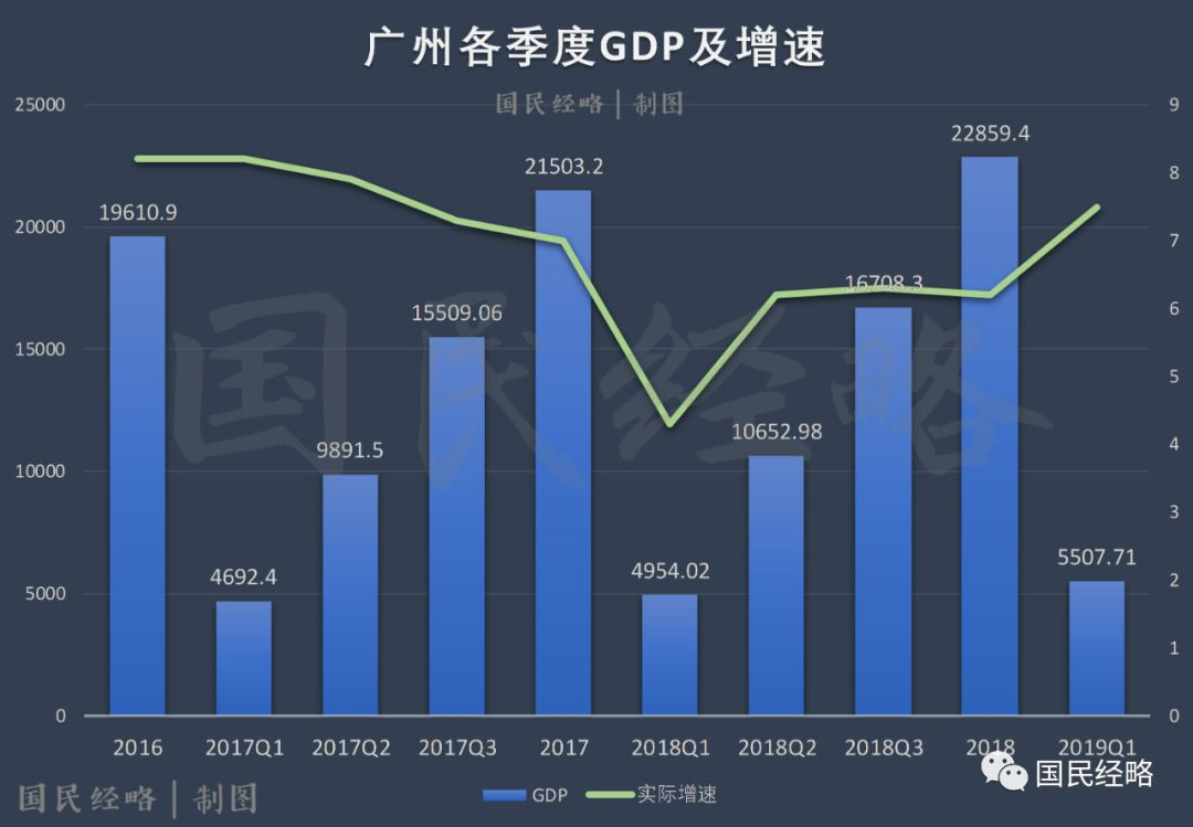 苏州gdp为什么超过广州外省_在我国除了广州外,为什么苏州GDP能超过其他的省会城市