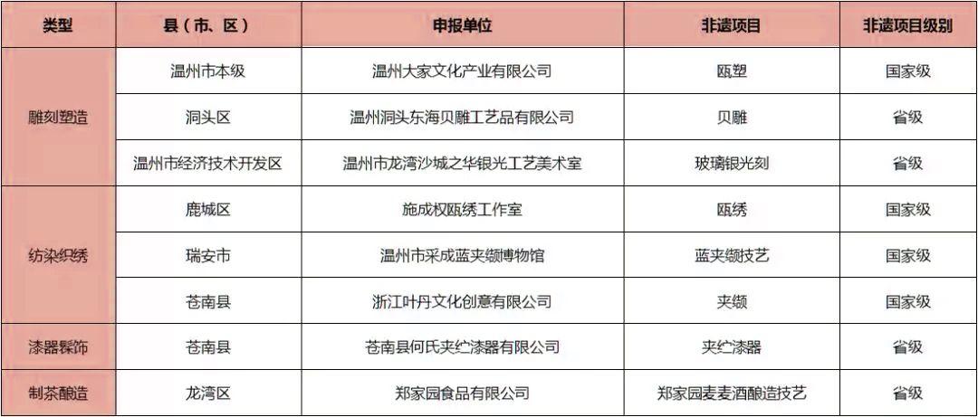 省优秀非遗旅游商品名单公布,温州8件商品入选