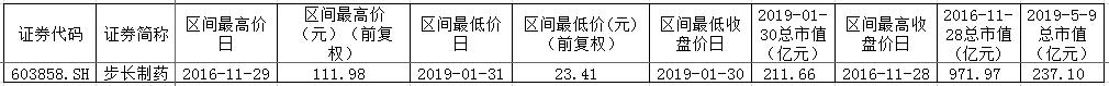 """步长制药董事长卷入""""美国名校招生丑闻"""""""