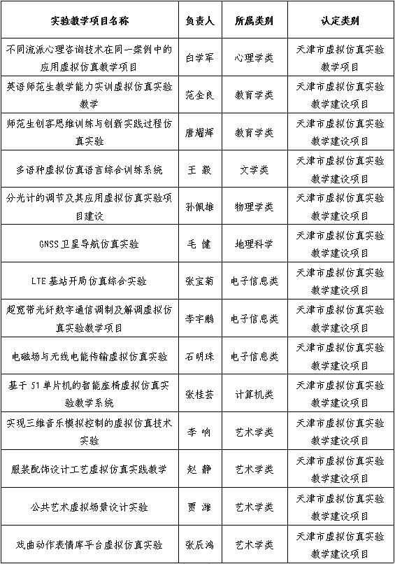 14个项目受认定,师大虚拟仿真实验教学多点开花~