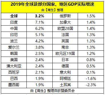 印度2019年gdp是多少_世界第5 2019年,印度GDP总量2.94万亿美元,反超英 法 中国呢