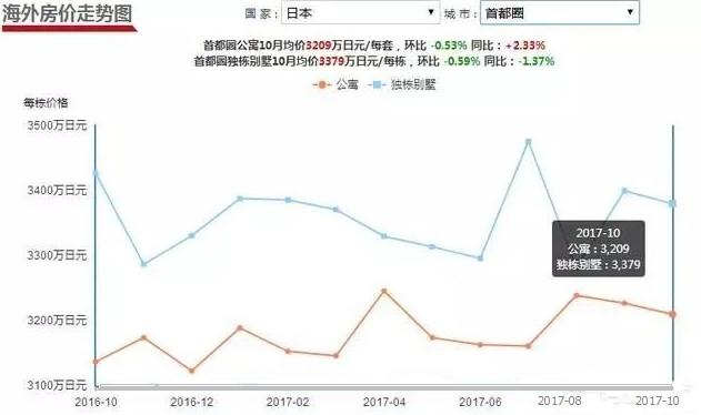 以日本為例,未來的競爭必然是人才之間的競爭,高房價也必須讓路_房產