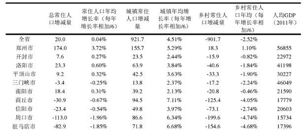 驻马店地区人口_· 河南各地区人均GDP变动-总部为什么设在驻马店