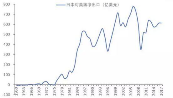 日美貿易戰的日本產業應對之道:產業轉移與投資全世界_產業轉移的原因