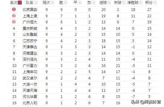 中超战报,北京国安9连胜气势如虹,广州恒大险平江苏