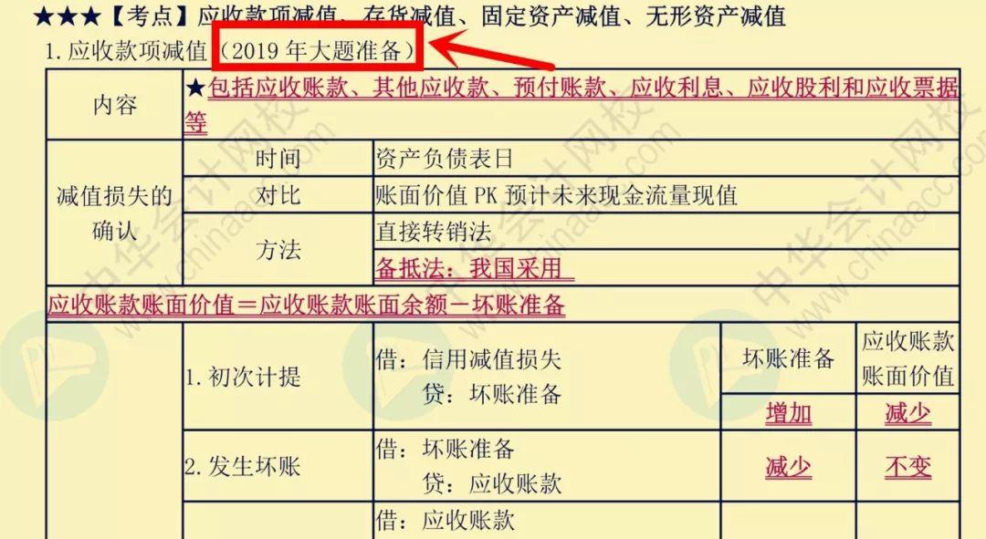 """2019年初级考试:3份""""救命讲义""""+2套考前冲刺卷!还没考的速领!"""
