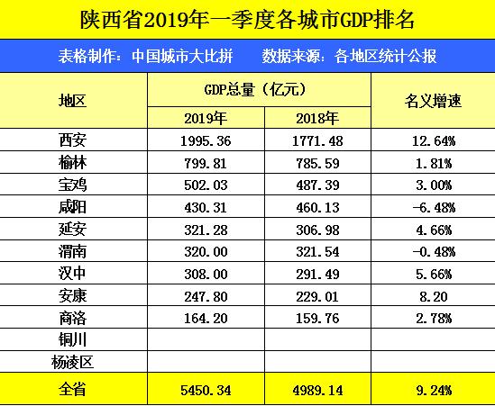 咸阳市gdp_2019年GDP 咸阳滑落