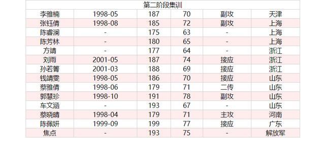 原创            中国女排又一2米高妹表现亮眼!昨天狂轰31分,强力接应有戏了