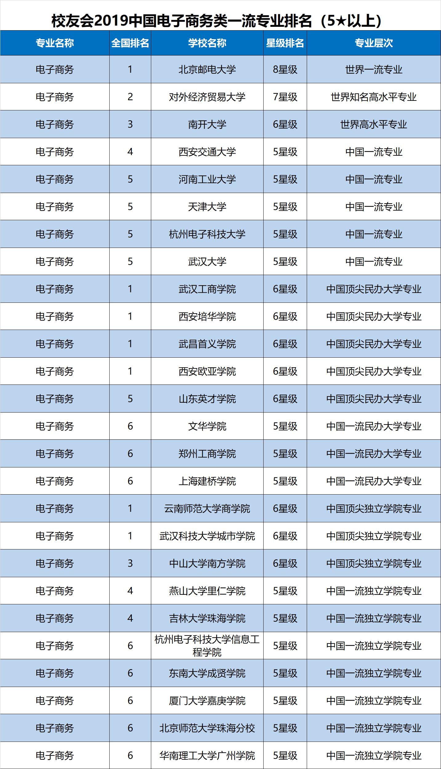 邮电大学排名_南京邮电大学排名