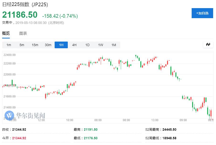 美股期货亚市跌逾1% 离岸人民币日内跌超300点