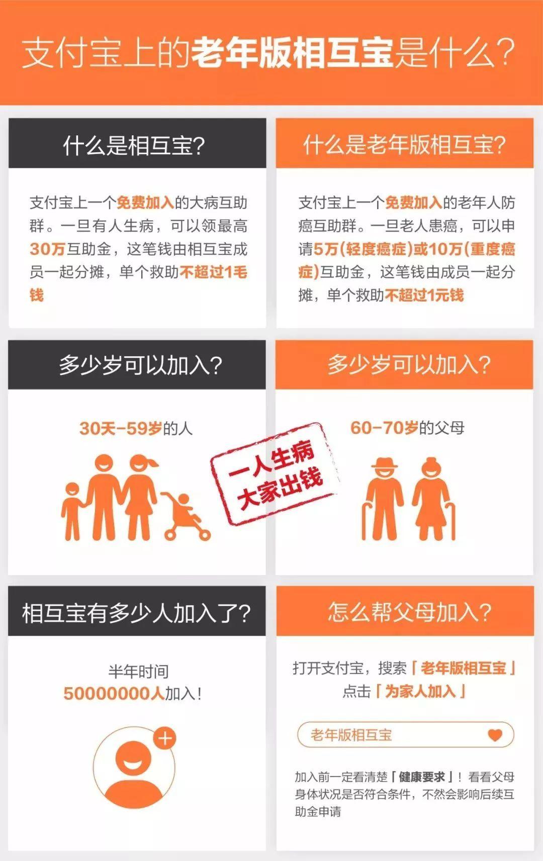 """""""老年版相互宝""""上线:60-70岁老人可加入获防癌保障"""