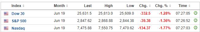 全球股市遭遇黑色星期一:美股期货跌幅扩大 欧股创逾一月新低