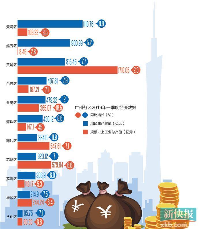 天河区gdp连续21年广州第一_十四五 开局年 天河要这么干