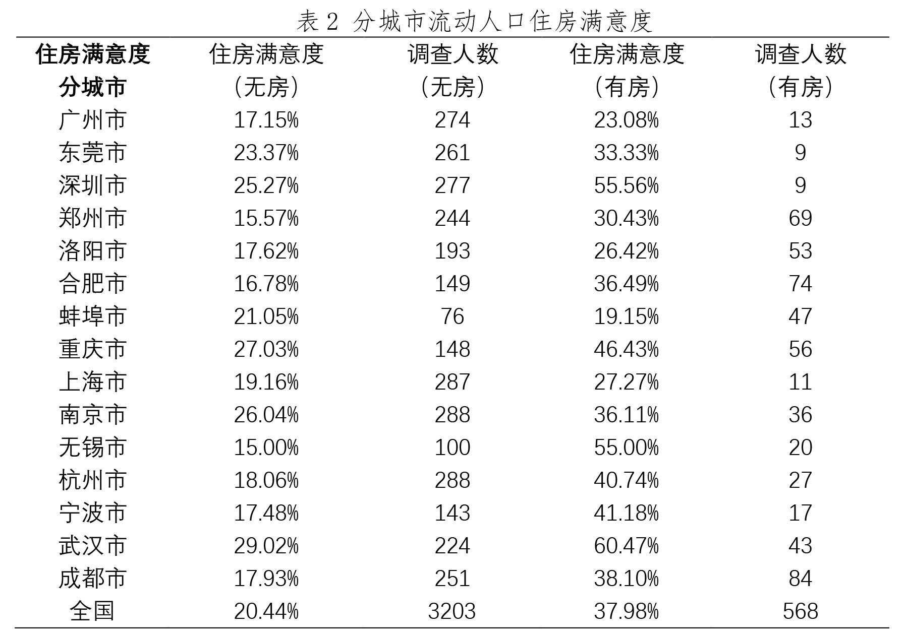 调研报告流动人口_流动人口婚育证明图片