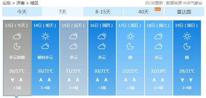 夏天要来!本周山东气温先降后升,最高温达30℃以上
