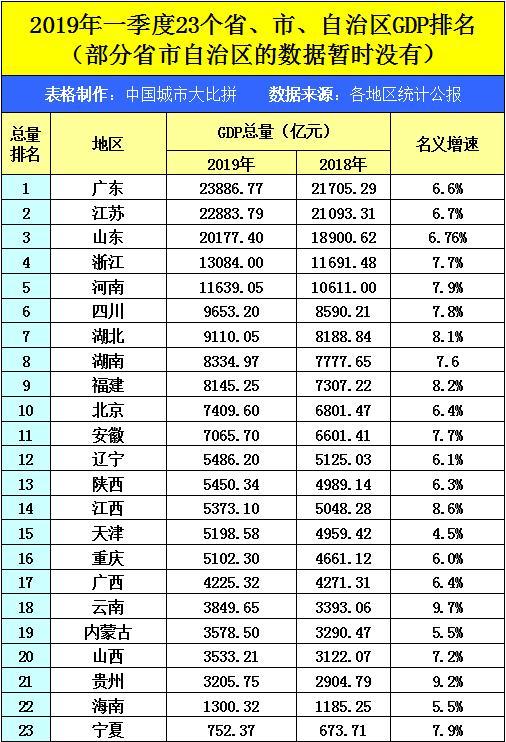 一季度天津gdp_最新城市GDP排行 谁强势反弹,谁不及预期,谁异军突起