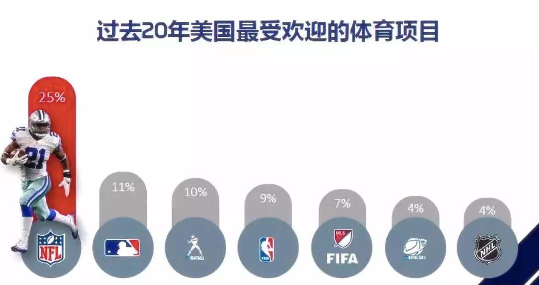 全球体育上座排行榜:橄榄球第一!NBA未进前十?