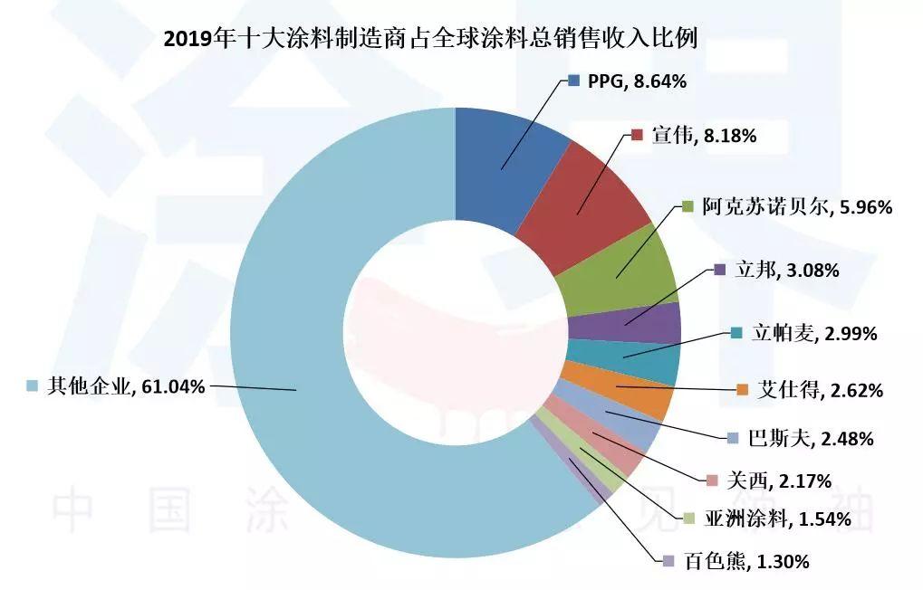 2019年涂料销售排行榜_排名第50位 大宝漆上榜2019 全球顶级涂料企业排行
