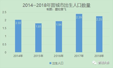晋城市失能人口数_晋城市人口密度图
