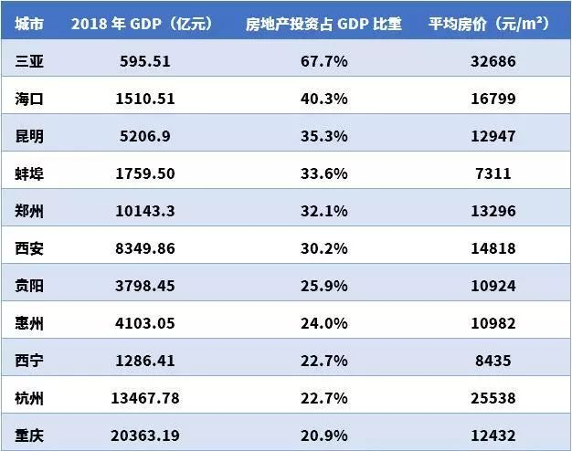 中国去掉房地产城市的gdp_为什么都说南京是安徽省会 徽京之类的 省会 南京 高铁 新浪网