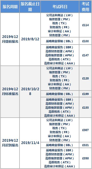 ACCA报考费用贵不贵 什么时候报考ACCA更便宜