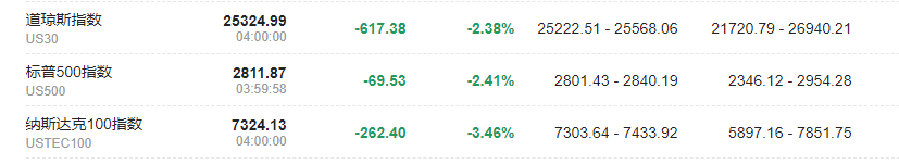 全球股市市值排名【黑色星期一,全球股市暴跌,市值蒸發逾一萬億美元】