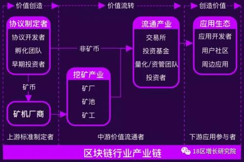 18戋戋块链行业地图 (行业创始,看懂区块链的第一张图)