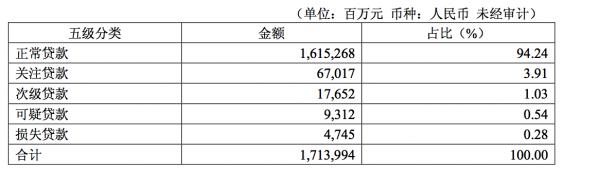 华夏银行回应不良问题:一季度末逾期90天以上贷款已全部记入不良 不良率1.85%