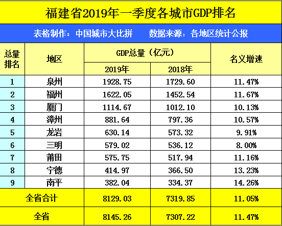 江西省gdp跟广州市pk_数据热 2018年前三季度东部各省经济大PK 广东GDP总值全国第一,北京人均GDP近10万