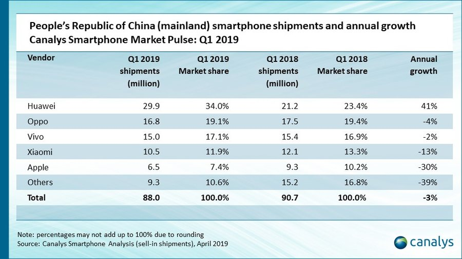 原创             2019Q1手机市场:苹果降华为涨,联想未来未必不能改写格局
