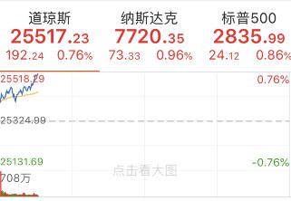 美国三大股指全线上涨 道指涨近200点 腾讯音乐盘中大跌10%