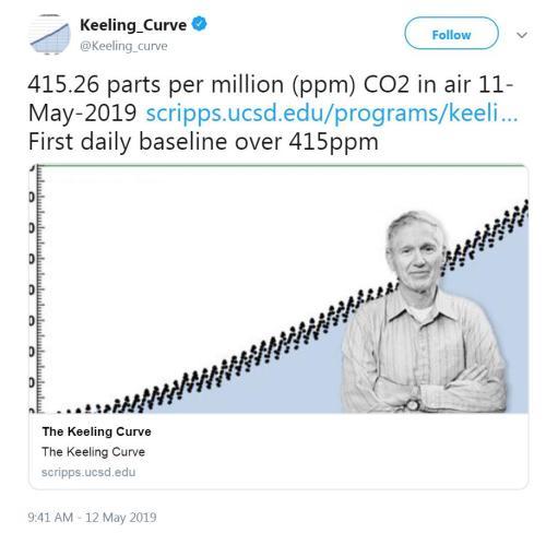 大气二氧化碳浓度突破415ppm 科学家:人类历史首见