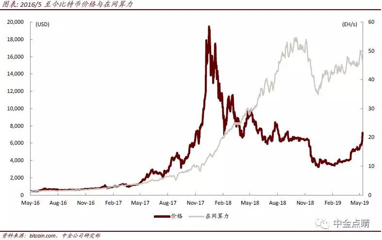 """半导体行业""""救星""""来了?中金称若比特币持续上涨,将明显拉动需求"""