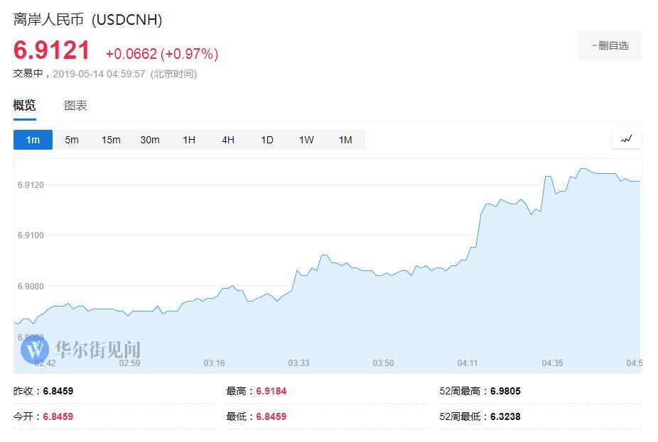 隔夜美股暴跌 納指跌超3% 離岸人民幣跌破6.91:美股美元人民幣黃金